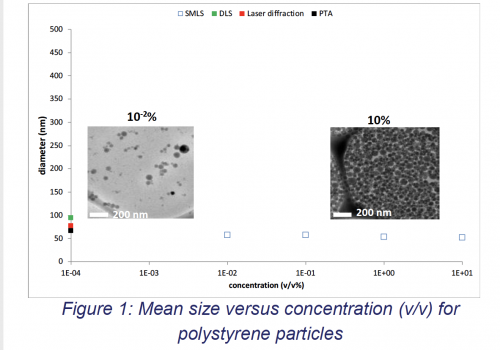 Particle Size analysis and dispersibility testing