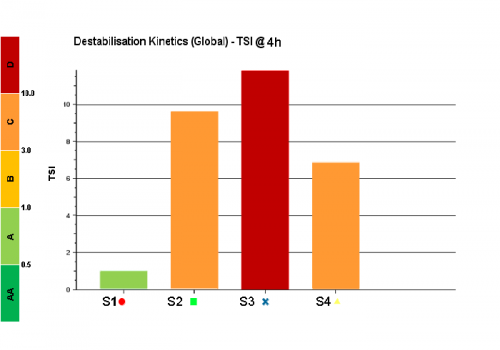 Turbiscan Stability Index Scale representation